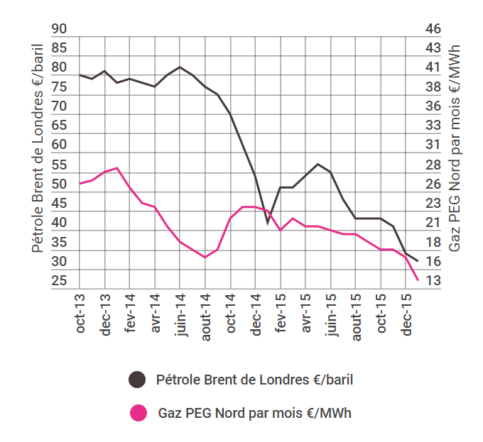 Comprendre le march du gaz naturel engie for Evolution du prix du gaz