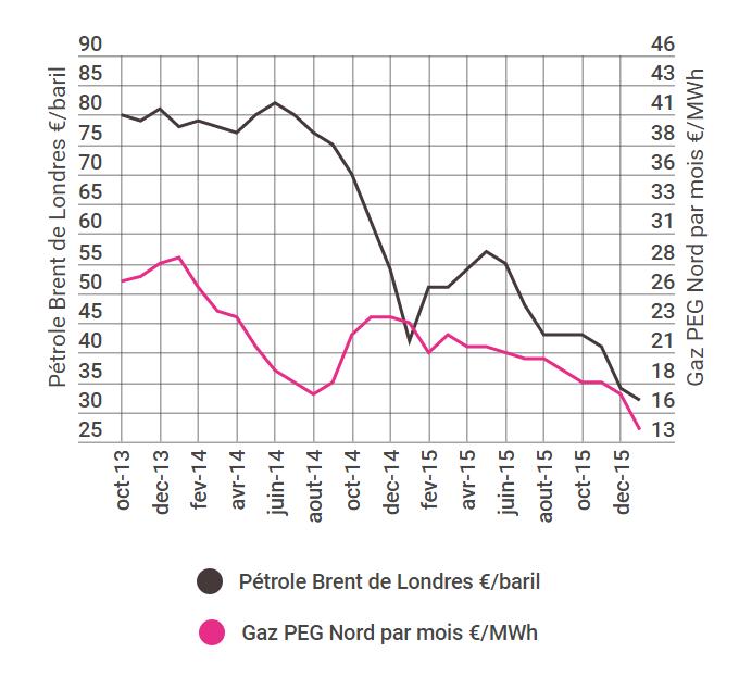 evolution-comparee-des-cours-du-petrole-et-du-gaz