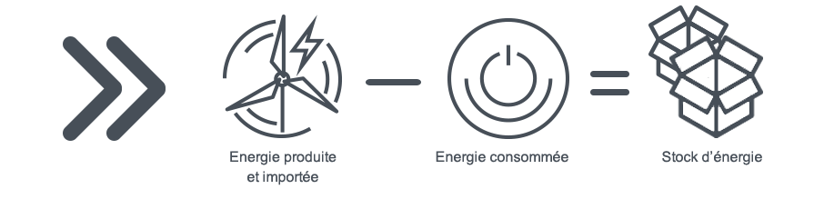 Calcul énergie stockée
