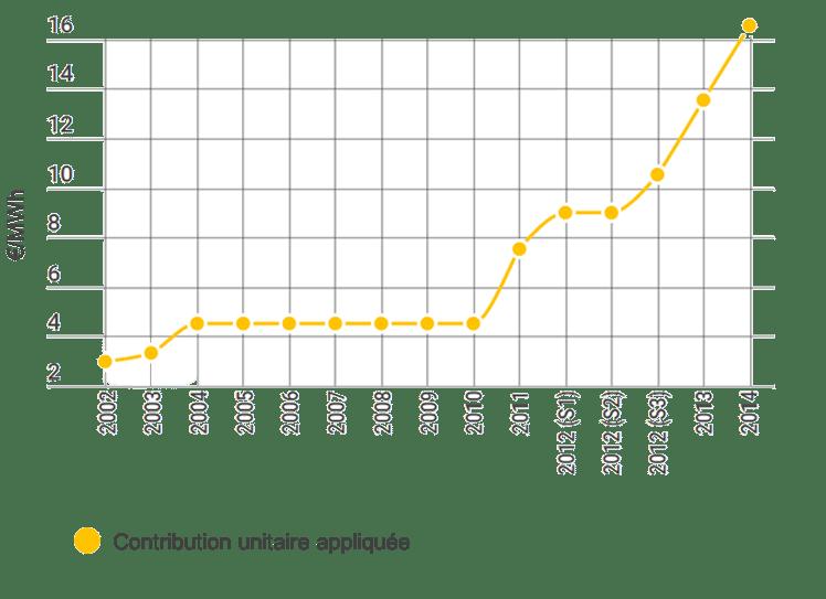 Evolution DE LA CONTRIBUTION UNITAIRE